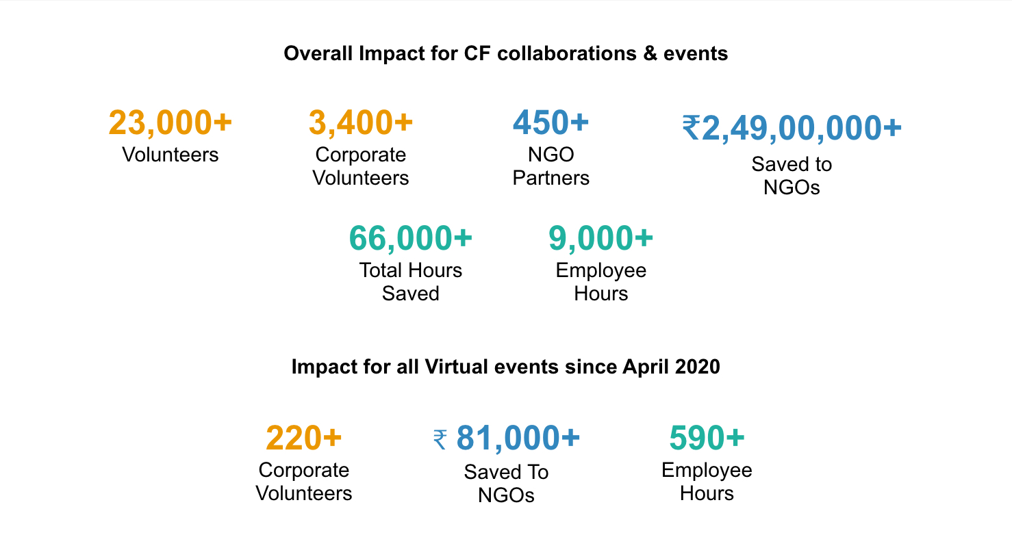 Overall Impact for CF collaborations & events